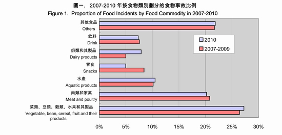 Figure 1.  Proportion of Food Incidents by Food Commodity in 2007-2010