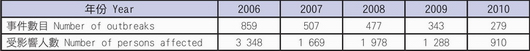 Table 1: Referrals received by the CFS on food premises / food business related food poisoning outbreaks from 2006 to 2010